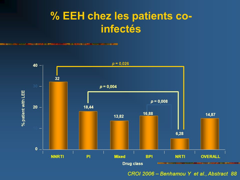 % EEH chez les patients co- infectés 0 PIMixedBPINRTIOVERALL % patient with LEE 10 20 30 40 NNRTI Drug class p = 0,026 p = 0,004 p = 0,008 32 18,44 13,82 16,88 6,28 14,87 CROI 2006 – Benhamou Y et al., Abstract 88