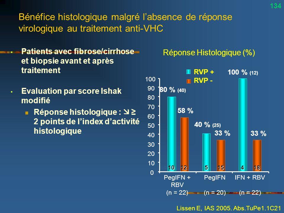 Bénéfice histologique malgré labsence de réponse virologique au traitement anti-VHC Patients avec fibrose/cirrhose et biopsie avant et après traitemen