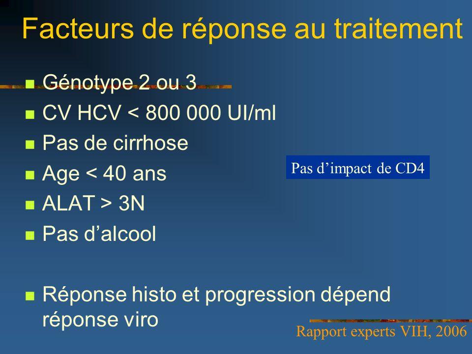 Facteurs de réponse au traitement Génotype 2 ou 3 CV HCV < 800 000 UI/ml Pas de cirrhose Age < 40 ans ALAT > 3N Pas dalcool Réponse histo et progressi