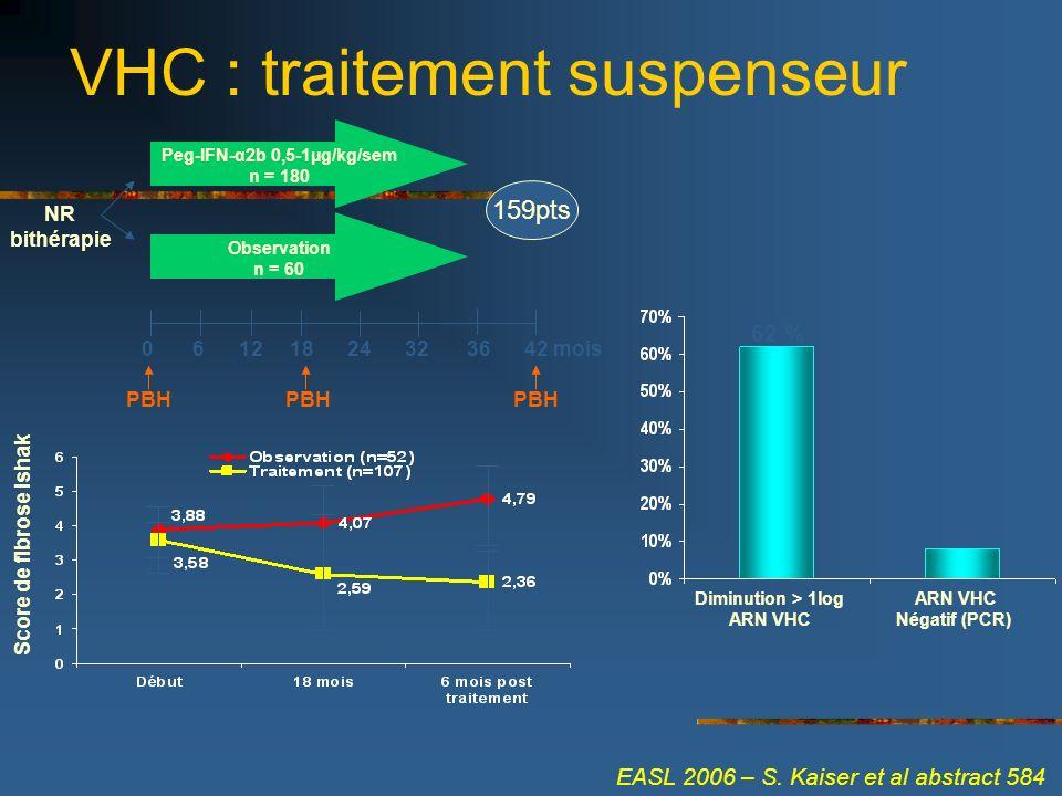 VHC : traitement suspenseur NR bithérapie Peg-IFN-α2b 0,5-1µg/kg/sem n = 180 Observation n = 60 0 6 12 18 24 32 36 42 mois PBH 159pts Score de fibrose