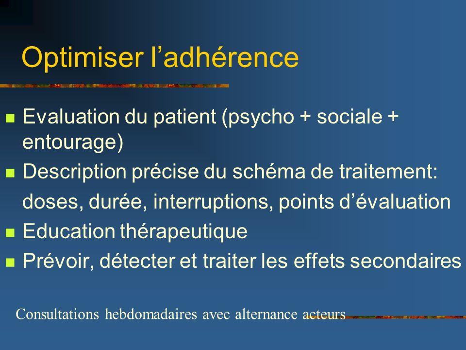 Optimiser ladhérence Evaluation du patient (psycho + sociale + entourage) Description précise du schéma de traitement: doses, durée, interruptions, po