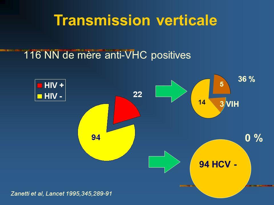 116 NN de mère anti-VHC positives 3 VIH 14 5 94 HCV - 36 % 0 % Zanetti et al, Lancet 1995,345,289-91 Transmission verticale