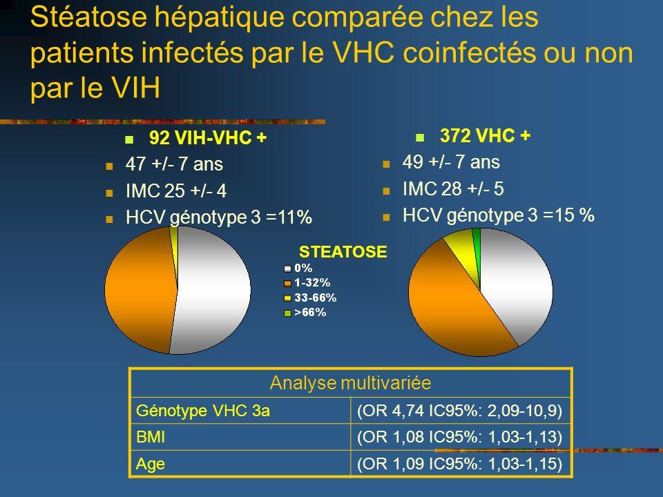 Stéatose hépatique comparée chez les patients infectés par le VHC coinfectés ou non par le VIH 92 VIH-VHC + 47 +/- 7 ans IMC 25 +/- 4 HCV génotype 3 =