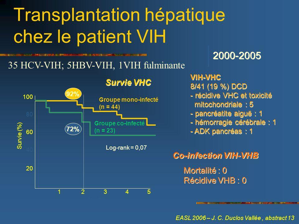 Transplantation hépatique chez le patient VIH Survie VHC VIH-VHC 8/41 (19 %) DCD - récidive VHC et toxicité mitochondriale : 5 - pancréatite aiguë : 1
