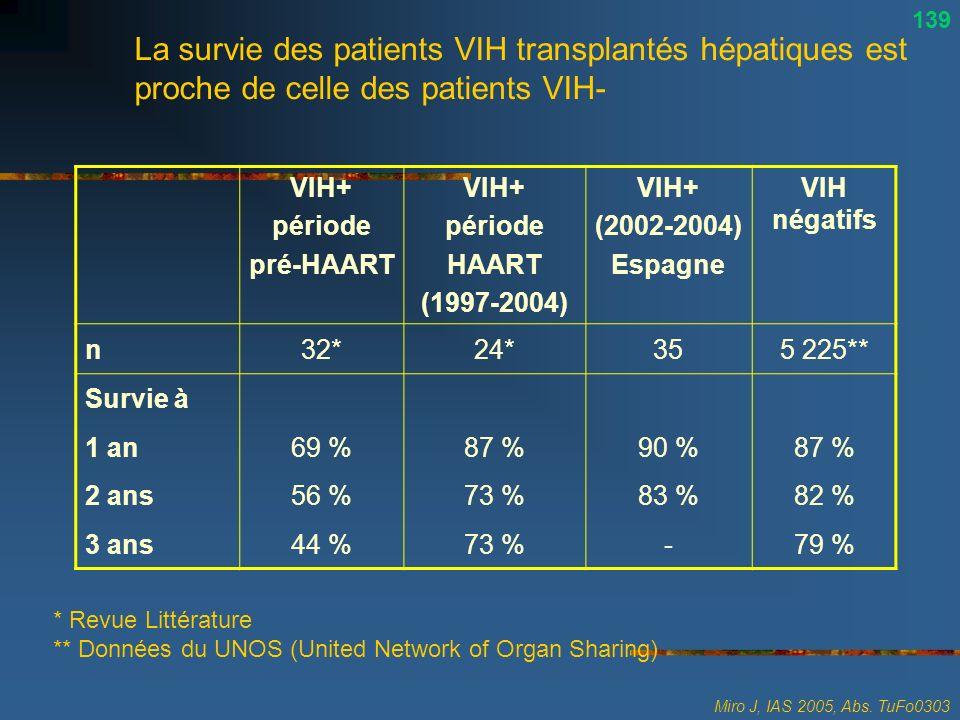 La survie des patients VIH transplantés hépatiques est proche de celle des patients VIH- Miro J, IAS 2005, Abs. TuFo0303 * Revue Littérature ** Donnée