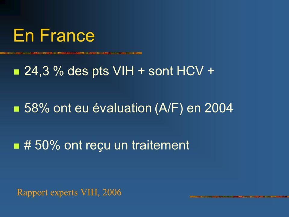 En France 24,3 % des pts VIH + sont HCV + 58% ont eu évaluation (A/F) en 2004 # 50% ont reçu un traitement Rapport experts VIH, 2006