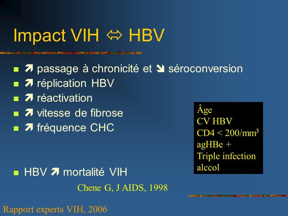 Impact VIH HBV passage à chronicité et séroconversion réplication HBV réactivation vitesse de fibrose fréquence CHC HBV mortalité VIH Âge CV HBV CD4 <