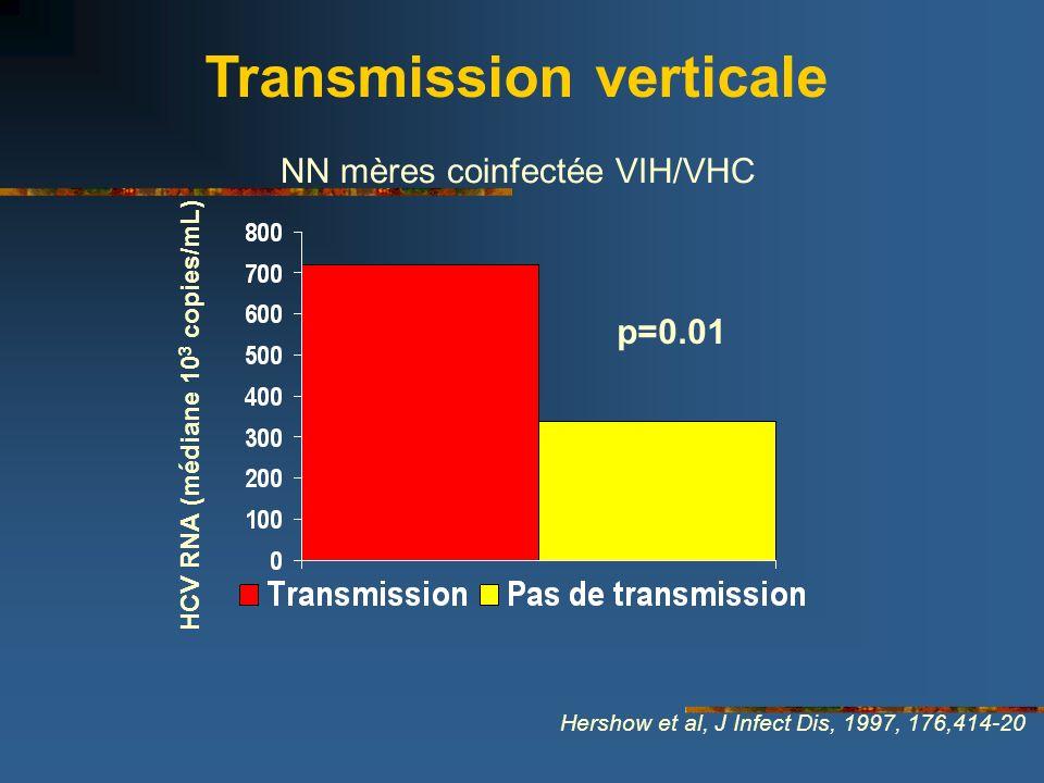 p=0.01 HCV RNA (médiane 10 3 copies/mL) Hershow et al, J Infect Dis, 1997, 176,414-20 Transmission verticale NN mères coinfectée VIH/VHC