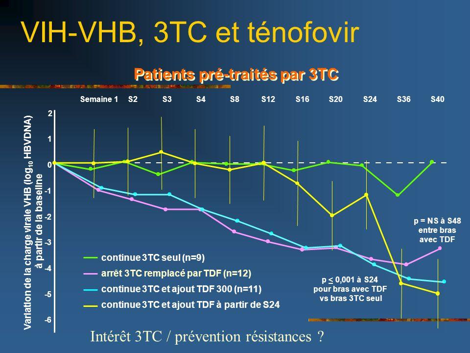 VIH-VHB, 3TC et ténofovir CROI 2006 - Nelson et al, Abstract 831 2 0 -2 -3 -4 -5 -6 Semaine 1S2S4S12S16S20S24S36S40 continue 3TC seul (n=9) arrêt 3TC