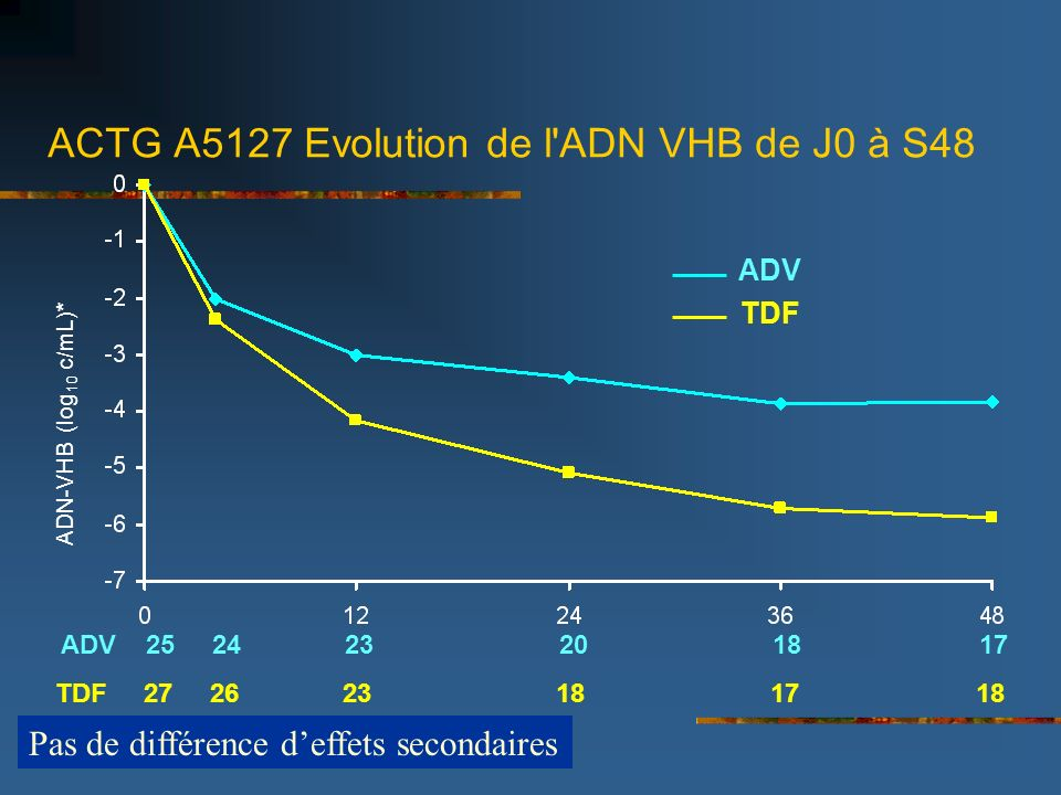 ACTG A5127 Evolution de l ADN VHB de J0 à S48 ADV TDF ADN-VHB (log 10 c/mL)* ADV 25 24 23 20 18 17 TDF 27 26 23 18 17 18 Peters M., CROI 2005, Abs.