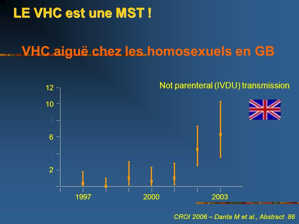 VHC aiguë chez les homosexuels en GB Not parenteral (IVDU) transmission LE VHC est une MST ! 1997199819992000200120022003 0 2 4 6 8 10 12 CROI 2006 –