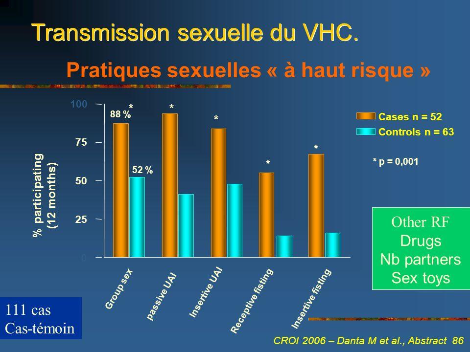 Pratiques sexuelles « à haut risque » Cases n = 52 Controls n = 63 0 * p = 0,001 25 50 75 100 Group sex passive UAI Insertive UAI Receptive fisting In