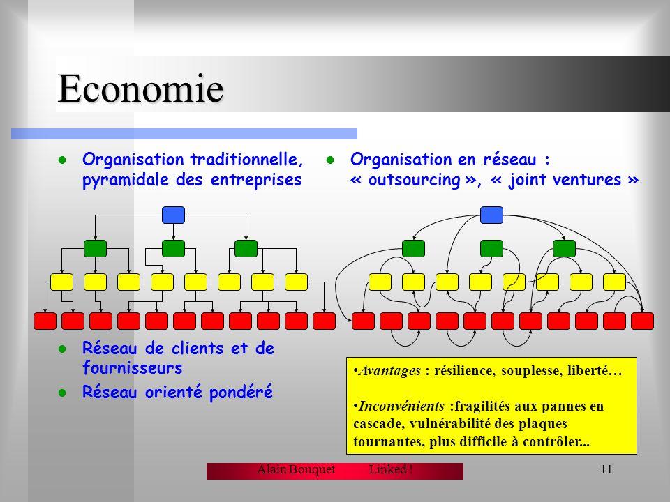 Alain Bouquet Linked !10 Stratégies de défense ? Résilience et fragilité Insensibilité aux pannes aléatoires –La majorité des pannes frappe -statistiq