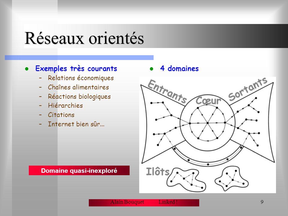 Alain Bouquet Linked !8 Réduire un monopole ? Leffet Microsoft Bose-Einstein –En 2001 Barabasi et al. Remarquent que les équations du modèle sont iden