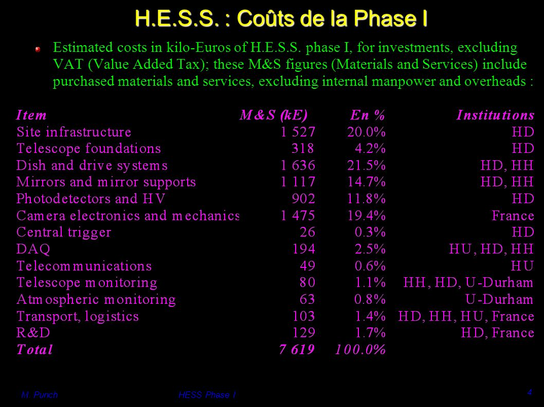 M.PunchHESS Phase I 4 Estimated costs in kilo-Euros of H.E.S.S.