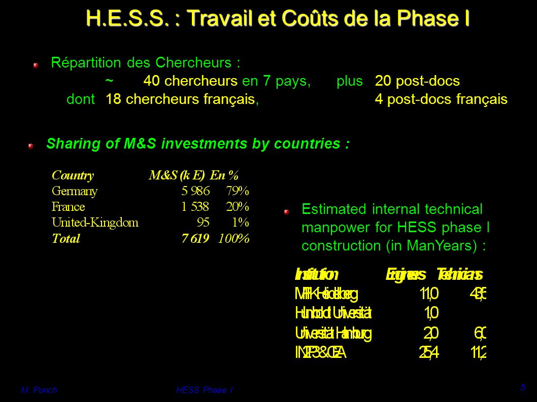 M. PunchHESS Phase I 5 Sharing of M&S investments by countries : H.E.S.S.