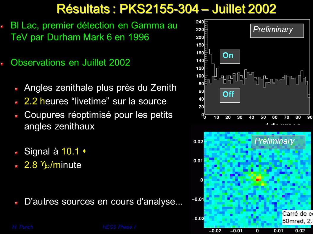 M. PunchHESS Phase I 9 Preliminary Off On / degrees Résultats : PKS2155-304 – Juillet 2002 Preliminary Carré de côté 50mrad, 2.86° Bl Lac, premier dét