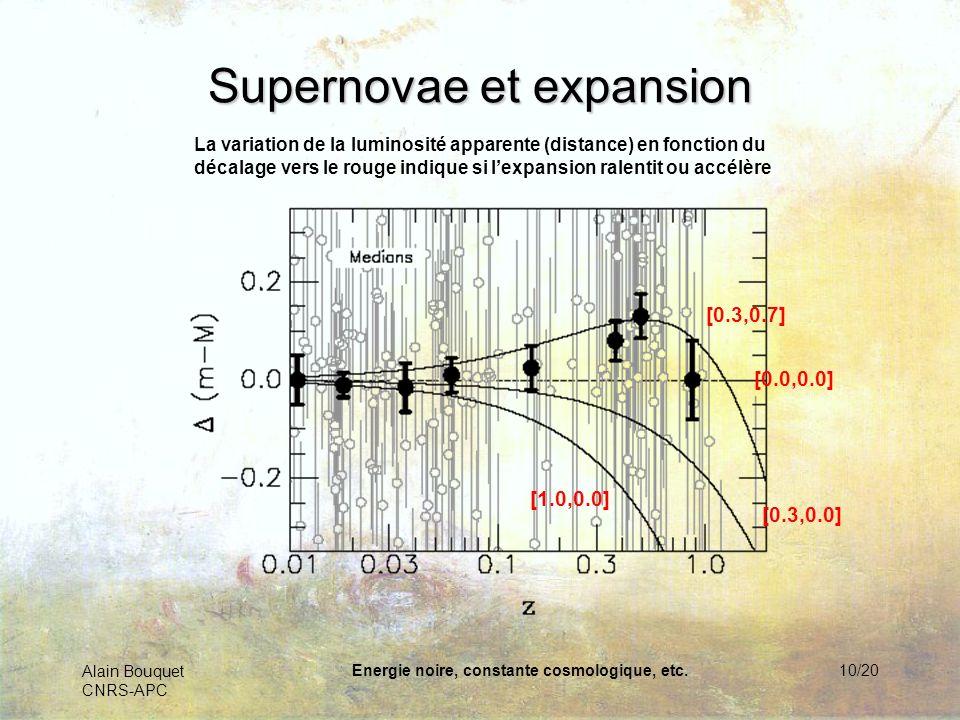 Alain Bouquet CNRS-APC Energie noire, constante cosmologique, etc.10/20 Supernovae et expansion La variation de la luminosité apparente (distance) en