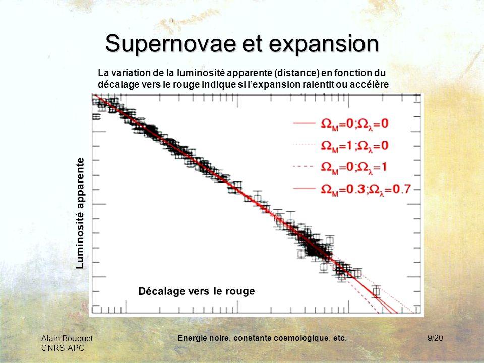 Alain Bouquet CNRS-APC Energie noire, constante cosmologique, etc.9/20 Décalage vers le rouge Luminosité apparente Supernovae et expansion La variatio