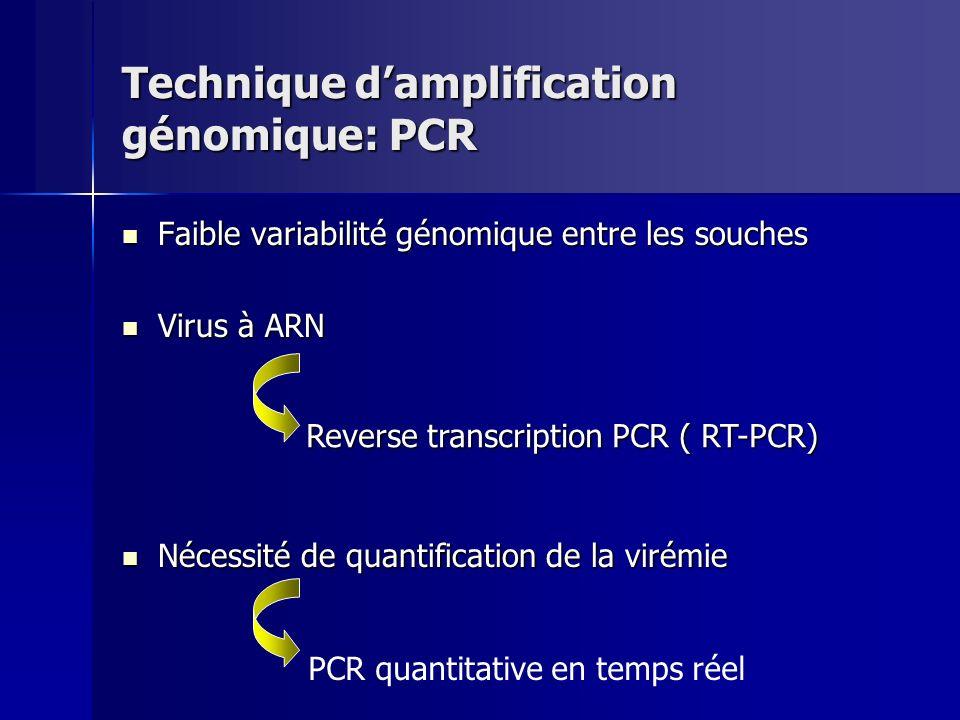Technique damplification génomique: PCR Faible variabilité génomique entre les souches Faible variabilité génomique entre les souches Virus à ARN Viru