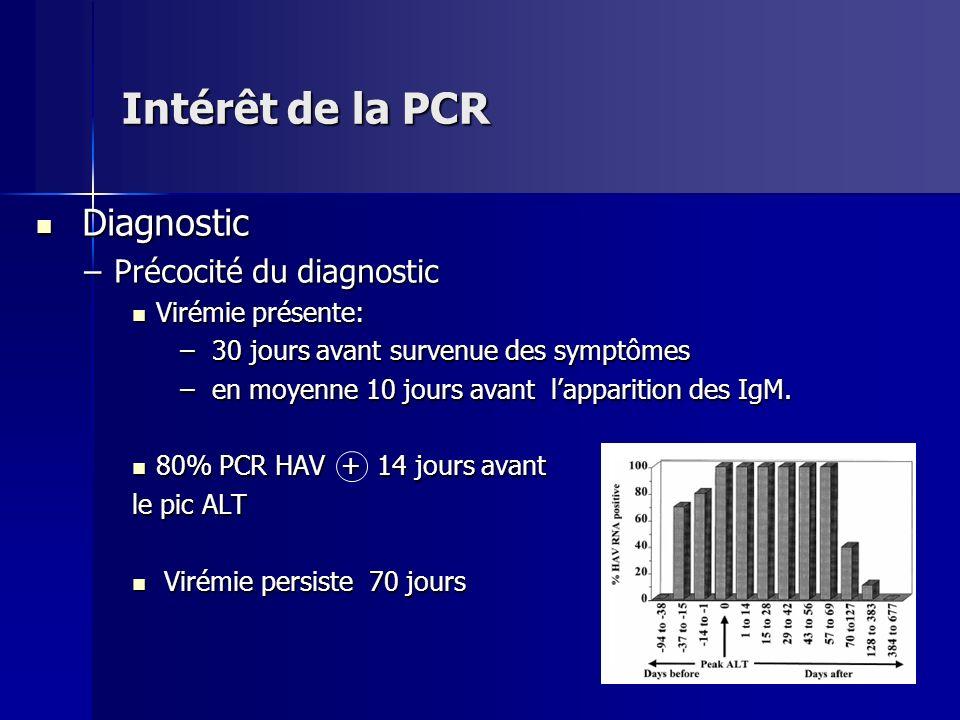 Diagnostic Diagnostic –Précocité du diagnostic Virémie présente: Virémie présente: – 30 jours avant survenue des symptômes – en moyenne 10 jours avant