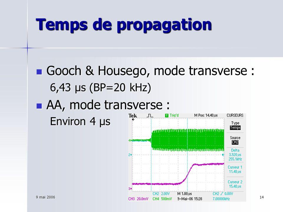 9 mai 2006Olivier Jeannin14 Temps de propagation Gooch & Housego, mode transverse : Gooch & Housego, mode transverse : 6,43 μs (BP=20 kHz) AA, mode tr