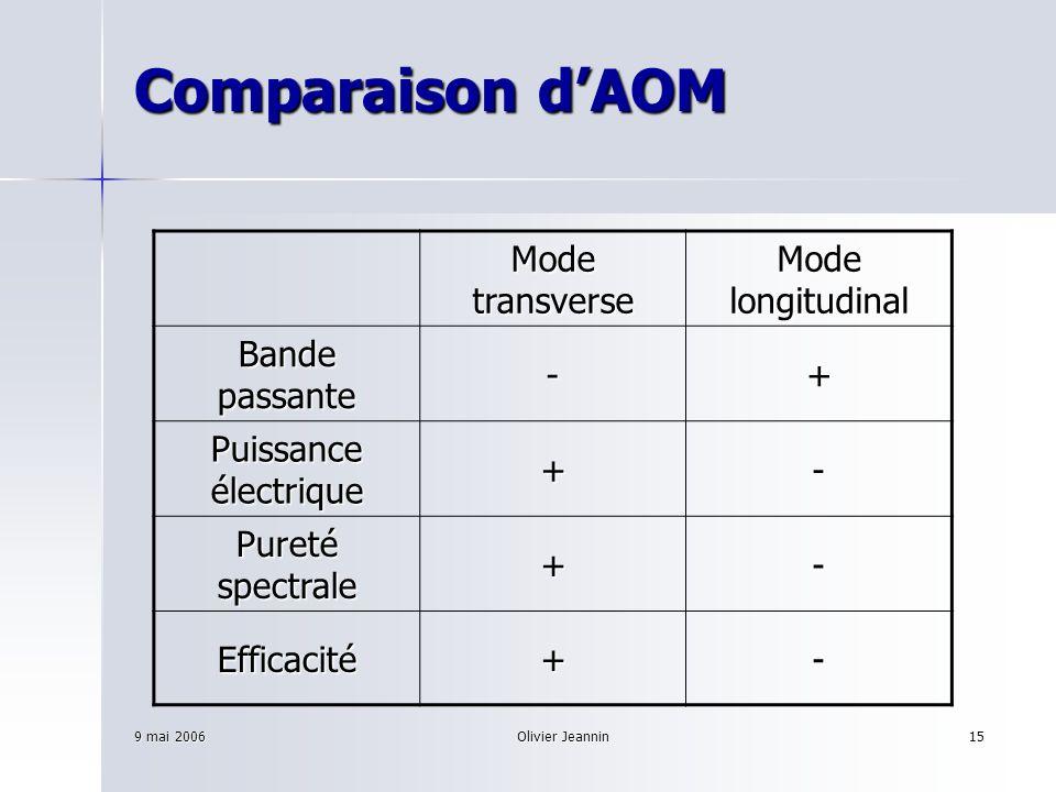9 mai 2006Olivier Jeannin15 Comparaison dAOM Mode transverse Mode longitudinal Bande passante -+ Puissance électrique +- Pureté spectrale +- Efficacit