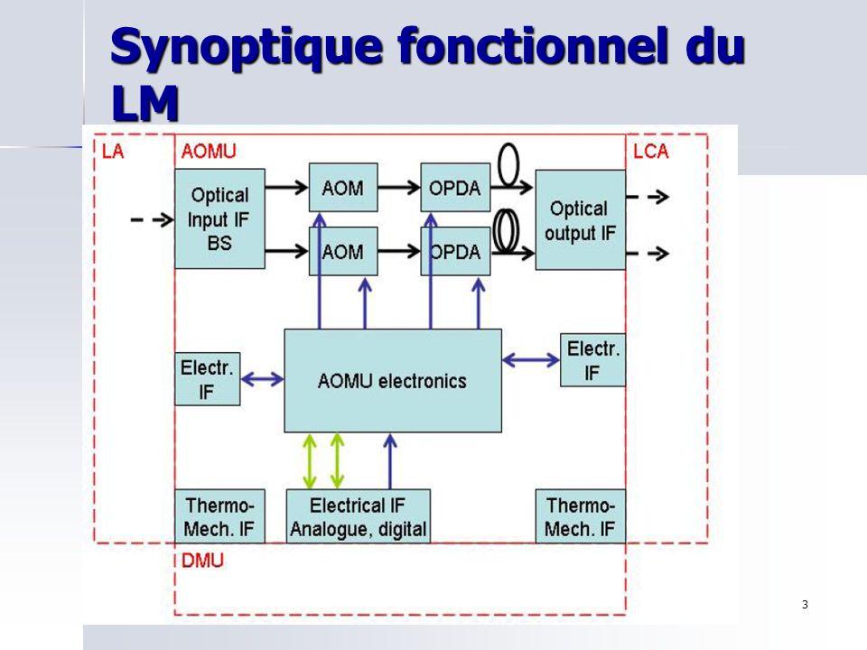 9 mai 2006Olivier Jeannin3 Synoptique fonctionnel du LM