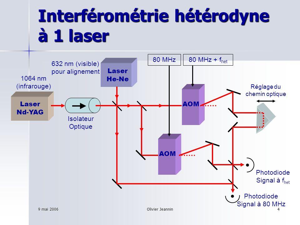 9 mai 2006Olivier Jeannin4 Interférométrie hétérodyne à 1 laser AOMLaser Nd-YAG Laser He-Ne Isolateur Optique 632 nm (visible) pour alignement 1064 nm
