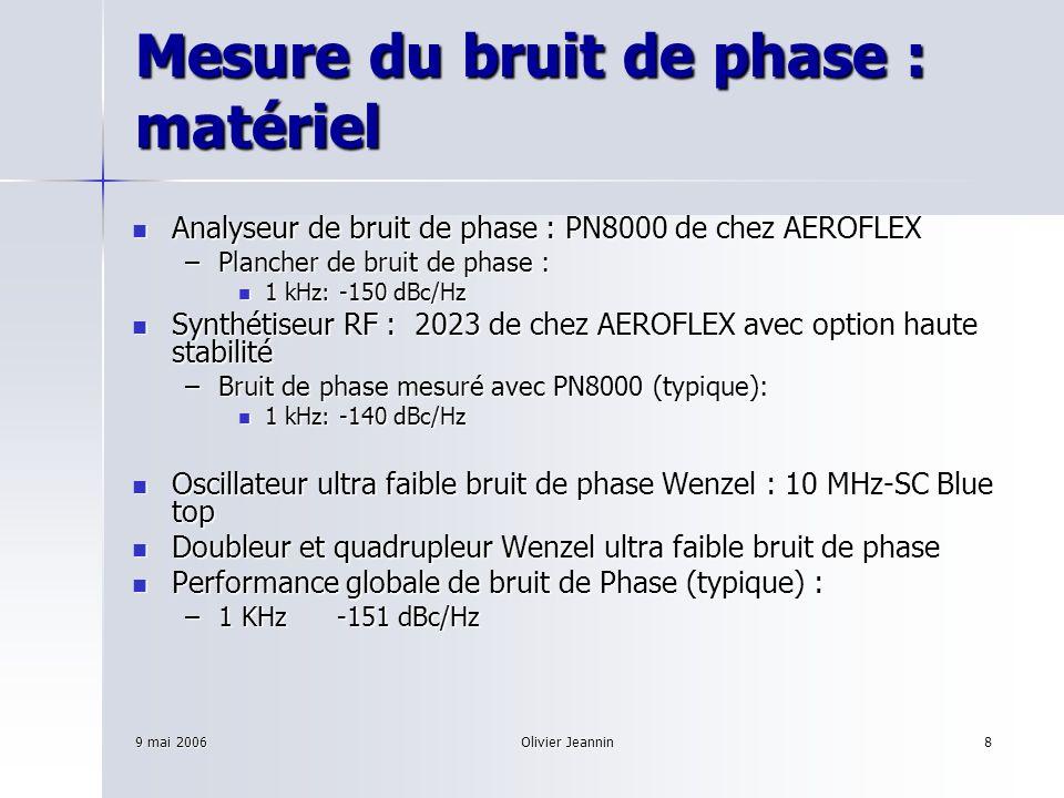 9 mai 2006Olivier Jeannin9 Mesure de la pureté spectrale Exigences: Exigences: –Les bandes latérales doivent être atténuées de -100 dBc Bandes centrées autour de 80 MHz et 160 MHz (ordres de diffraction) Bandes centrées autour de 80 MHz et 160 MHz (ordres de diffraction) Bandes BF à n x f h Bandes BF à n x f h « Sidebands mixing »