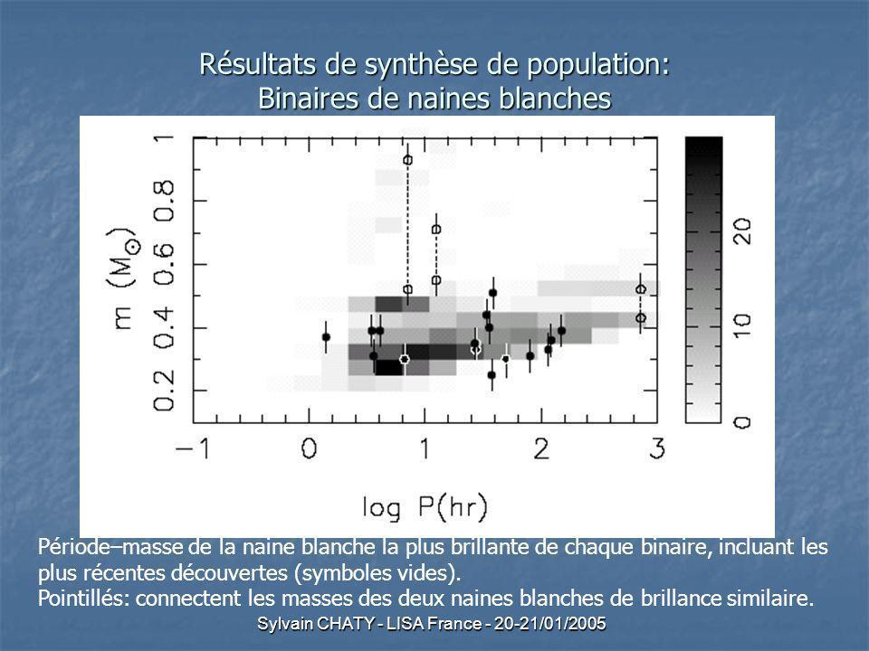 Sylvain CHATY - LISA France - 20-21/01/2005 Résultats de synthèse de population: Binaires de naines blanches Période–masse de la naine blanche la plus brillante de chaque binaire, incluant les plus récentes découvertes (symboles vides).