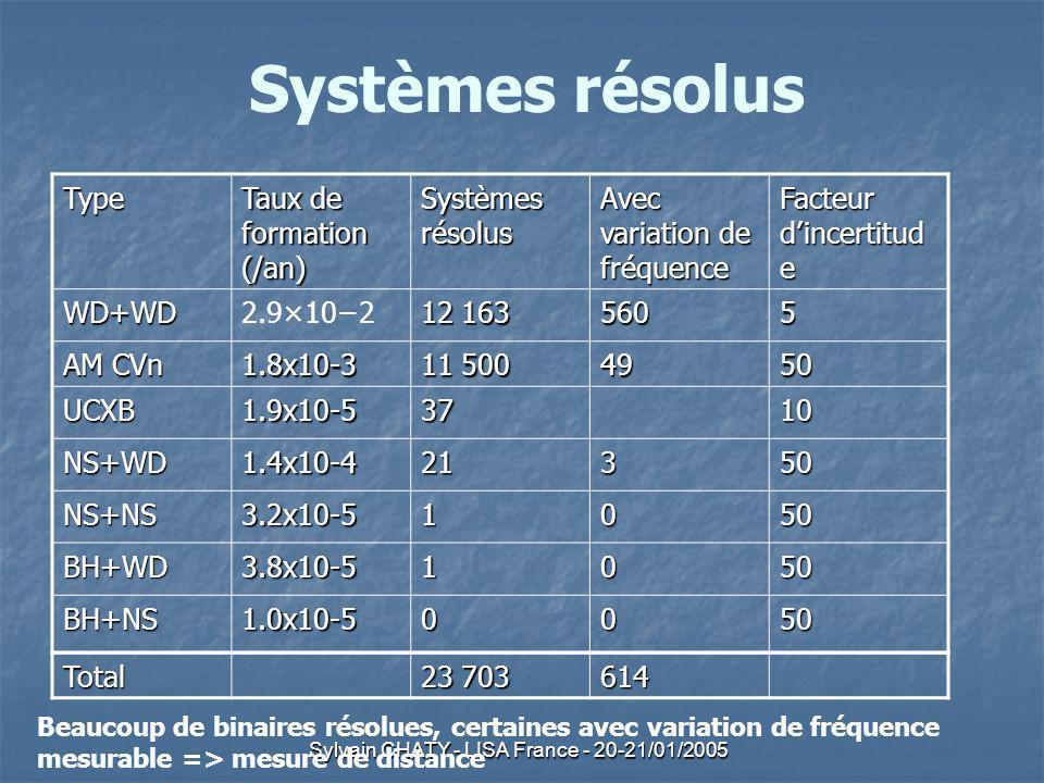 Sylvain CHATY - LISA France - 20-21/01/2005 Systèmes résolus Type Taux de formation (/an) Systèmes résolus Avec variation de fréquence Facteur dincertitud e WD+WD2.9×102 12 163 5605 AM CVn 1.8x10-3 11 500 4950 UCXB1.9x10-53710 NS+WD1.4x10-421350 NS+NS3.2x10-51050 BH+WD3.8x10-51050 BH+NS1.0x10-50050 Total 23 703 614 Beaucoup de binaires résolues, certaines avec variation de fréquence mesurable => mesure de distance