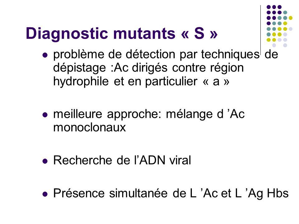 Diagnostic mutants « S » problème de détection par techniques de dépistage :Ac dirigés contre région hydrophile et en particulier « a » meilleure appr