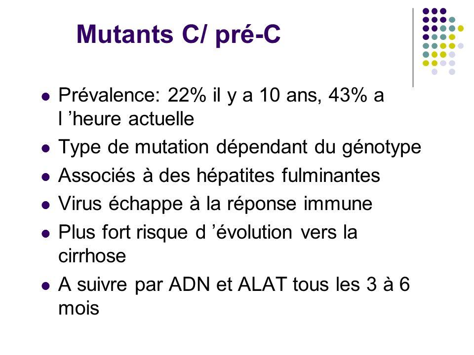Mutants C/ pré-C Prévalence: 22% il y a 10 ans, 43% a l heure actuelle Type de mutation dépendant du génotype Associés à des hépatites fulminantes Vir