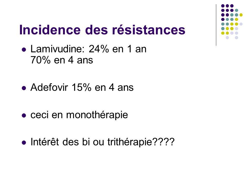 Incidence des résistances Lamivudine: 24% en 1 an 70% en 4 ans Adefovir 15% en 4 ans ceci en monothérapie Intérêt des bi ou trithérapie????