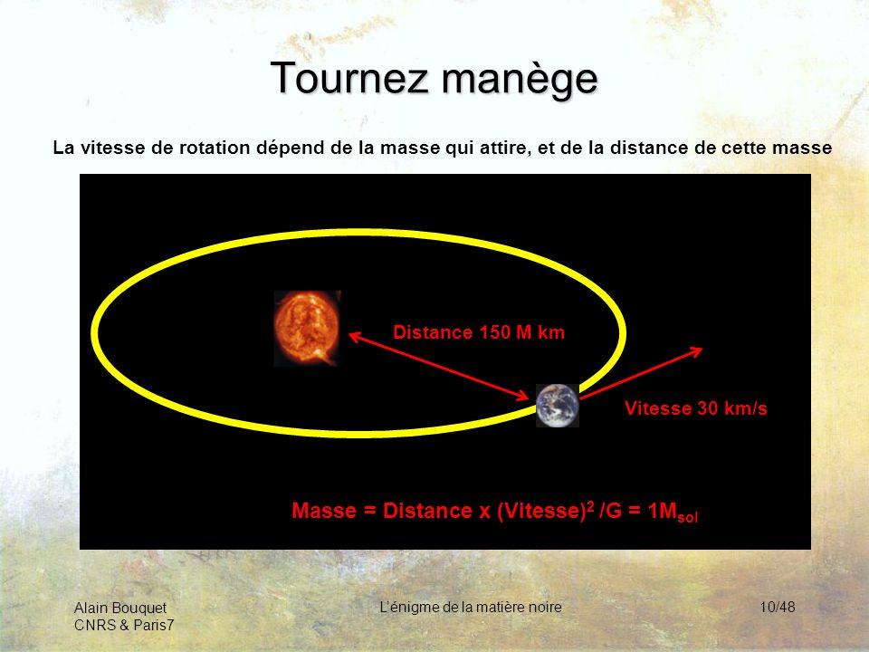 Alain Bouquet CNRS & Paris7 Lénigme de la matière noire10/48 Tournez manège La vitesse de rotation dépend de la masse qui attire, et de la distance de