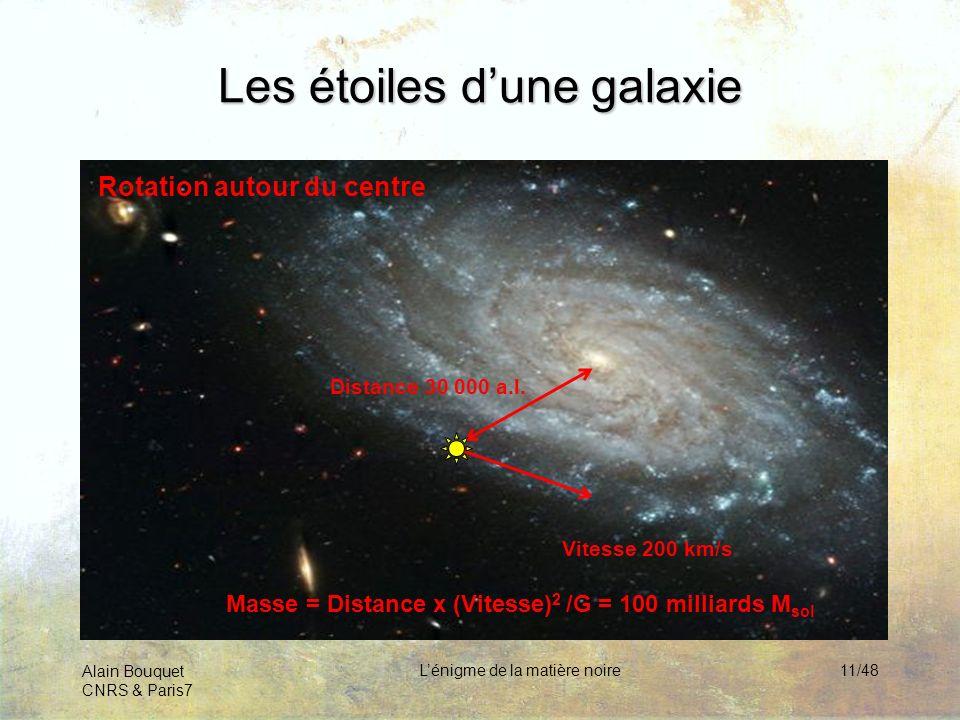 Alain Bouquet CNRS & Paris7 Lénigme de la matière noire11/48 Les étoiles dune galaxie Rotation autour du centre Vitesse 200 km/s Distance 30 000 a.l.