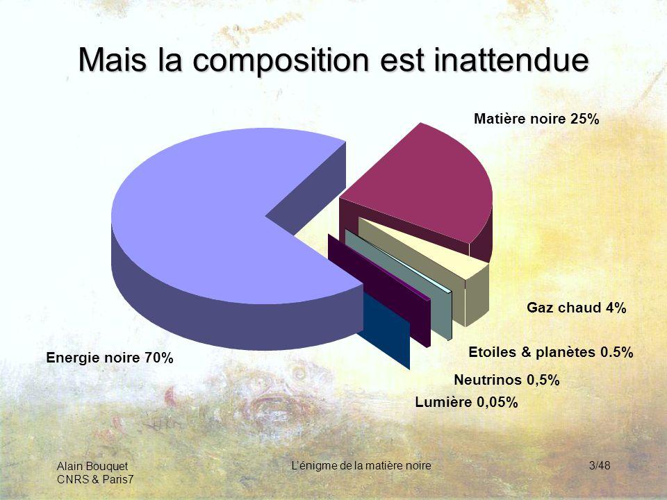 Alain Bouquet CNRS & Paris7 Lénigme de la matière noire3/48 Matière noire 25% Mais la composition est inattendue Gaz chaud 4% Etoiles & planètes 0.5%