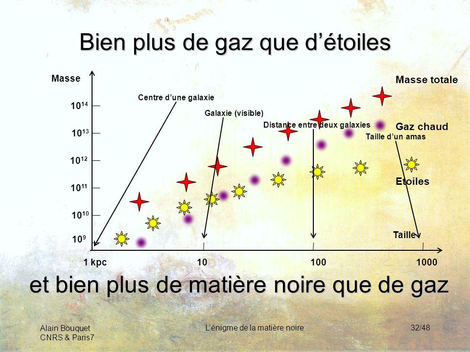 Alain Bouquet CNRS & Paris7 Lénigme de la matière noire32/48 Bien plus de gaz que détoiles et bien plus de matière noire que de gaz Etoiles Gaz chaud