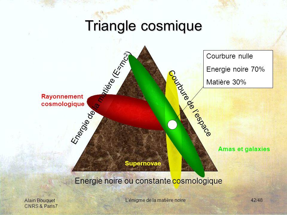 Alain Bouquet CNRS & Paris7 Lénigme de la matière noire42/48 Triangle cosmique Rayonnement cosmologique Supernovae Amas et galaxies Energie de la mati