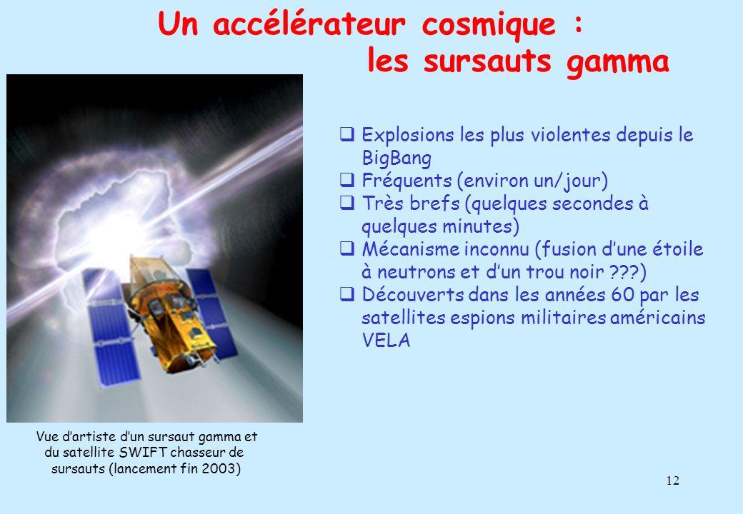 12 Un accélérateur cosmique : Explosions les plus violentes depuis le BigBang Fréquents (environ un/jour) Très brefs (quelques secondes à quelques min
