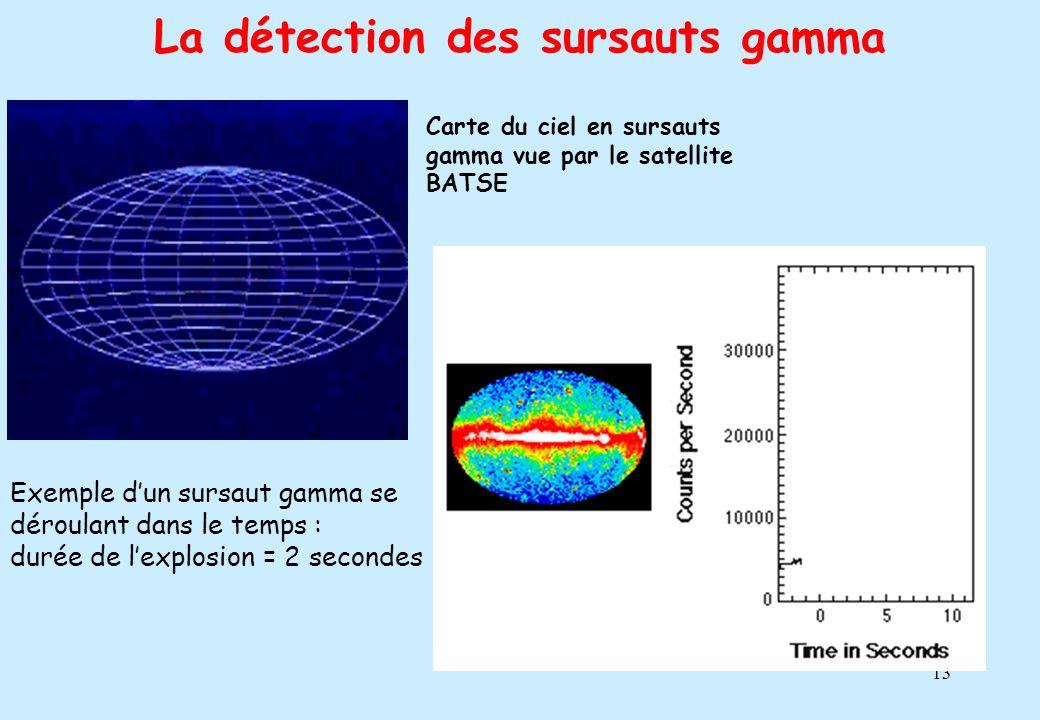 13 La détection des sursauts gamma Carte du ciel en sursauts gamma vue par le satellite BATSE Exemple dun sursaut gamma se déroulant dans le temps : d