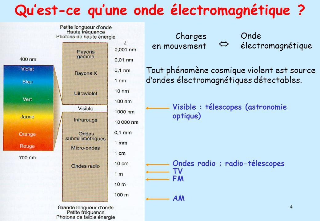 4 Quest-ce quune onde électromagnétique ? Tout phénomène cosmique violent est source dondes électromagnétiques détectables. Visible : télescopes (astr