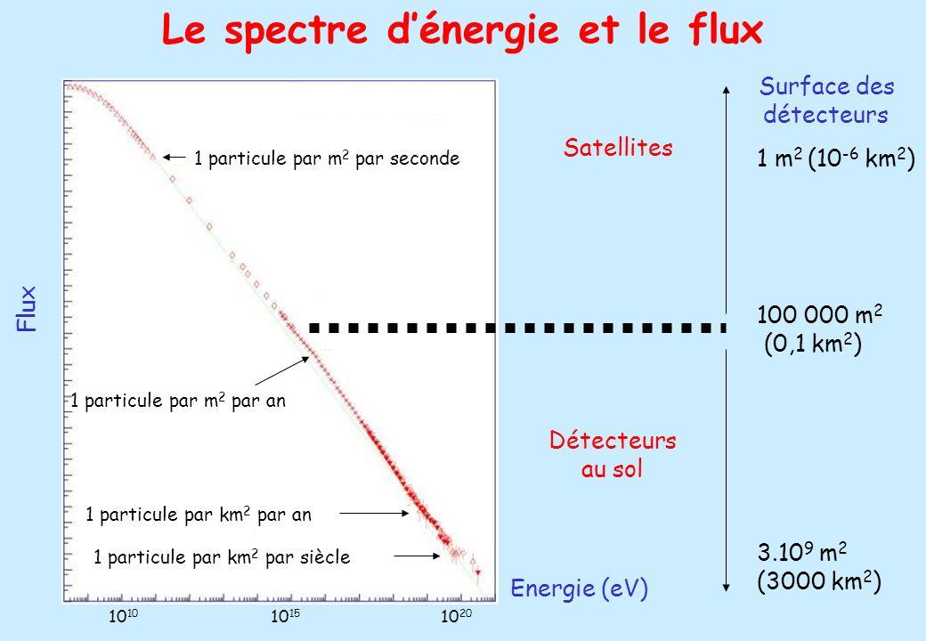 6 Le spectre dénergie et le flux Energie (eV) Flux 10 10 15 10 20 Satellites Détecteurs au sol Surface des détecteurs 1 m 2 (10 -6 km 2 ) 100 000 m 2