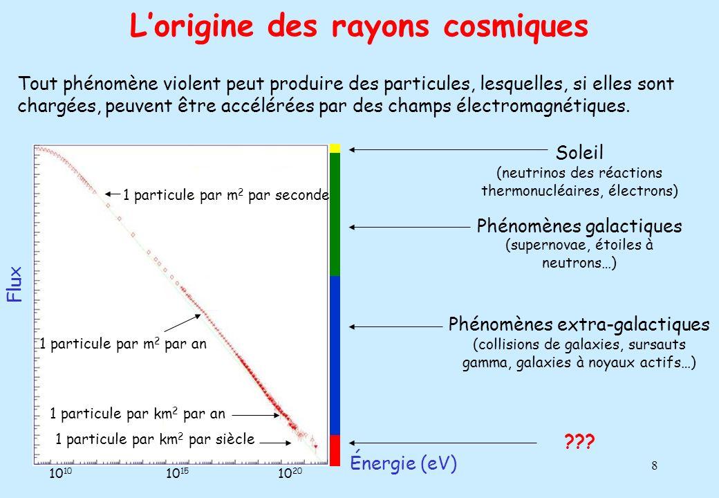 9 Les énergies ultimes : le mystère Énergie énorme Origine totalement mystérieuse Seulement 20 événements similaires observés en 40 ans Nouvelle unité proposée : 50 joules = 1 tyson Deux voies principales dexploration Les deux phénomènes les plus violents (probablement) de lUnivers : Les galaxies à noyaux actifs Les sursauts gamma La désintégration de particules supermassives créées quelque 10 -35 seconde après le Big Bang Le rayon cosmique le plus énergétique : 3.10 20 eV (50 joules)