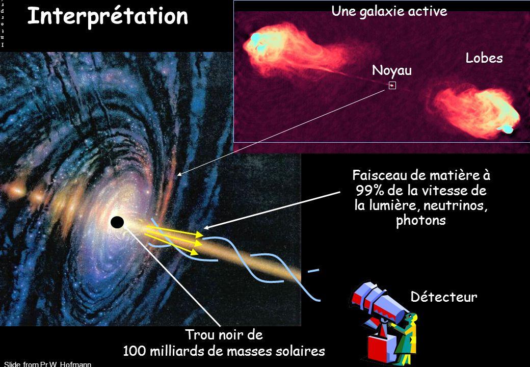 Interprétation Slide from Pr W. Hofmann InterprétationInterprétation Trou noir de 100 milliards de masses solaires Faisceau de matière à 99% de la vit