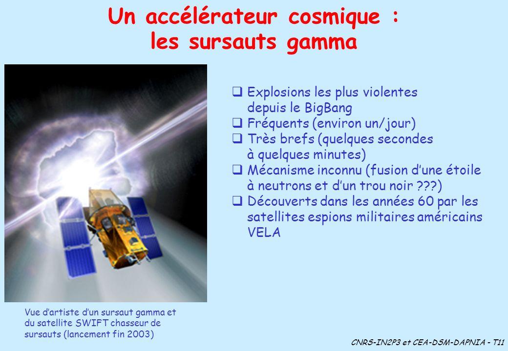 Un accélérateur cosmique : Explosions les plus violentes depuis le BigBang Fréquents (environ un/jour) Très brefs (quelques secondes à quelques minute