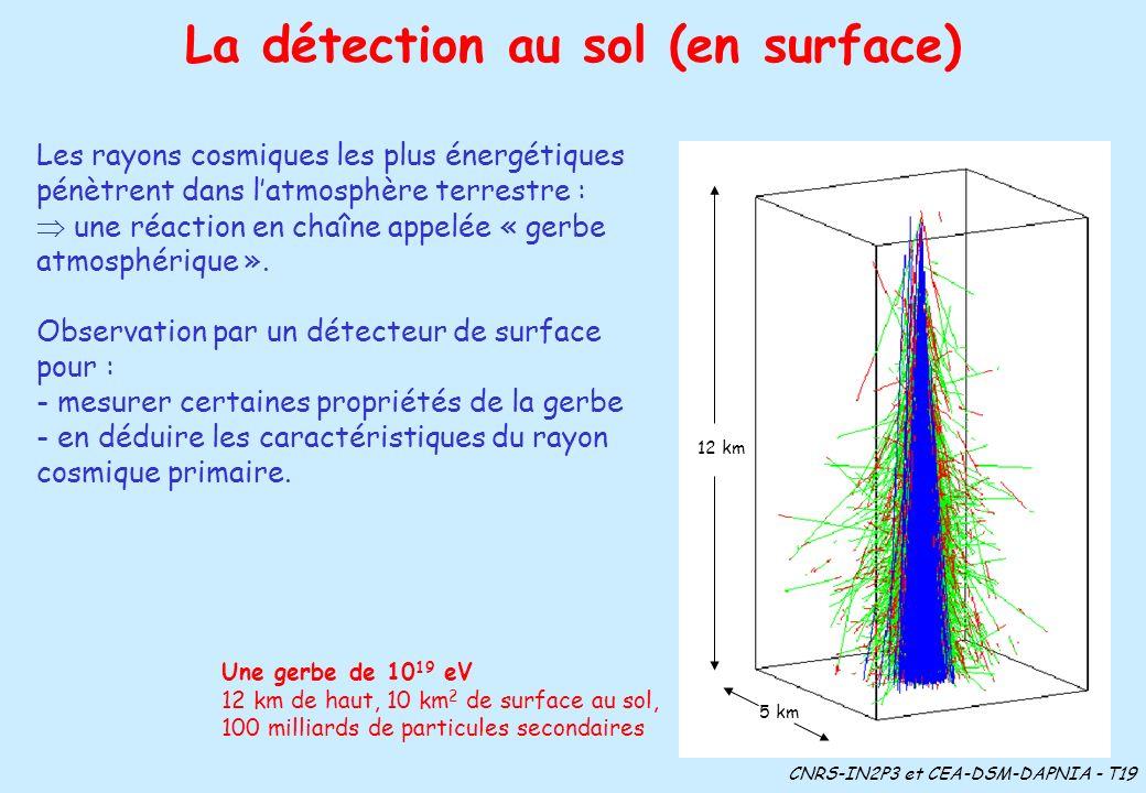 La détection au sol (en surface) Les rayons cosmiques les plus énergétiques pénètrent dans latmosphère terrestre : une réaction en chaîne appelée « ge