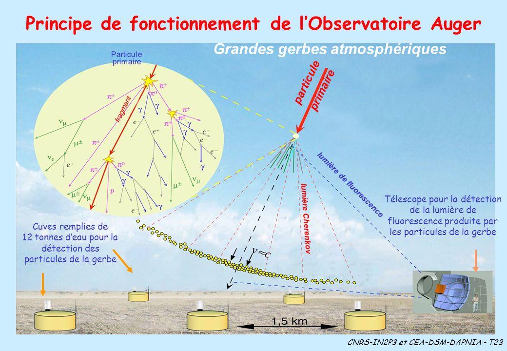 Principe de fonctionnement de lObservatoire Auger Cuves remplies de 12 tonnes deau pour la détection des particules de la gerbe Télescope pour la déte