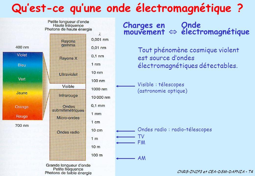Quest-ce quune onde électromagnétique ? Tout phénomène cosmique violent est source dondes électromagnétiques détectables. Visible : télescopes (astron